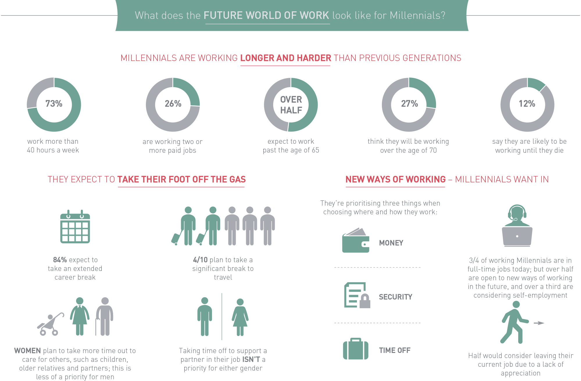 What does the FUTURE WORLD OF WORK look like for Millennials?