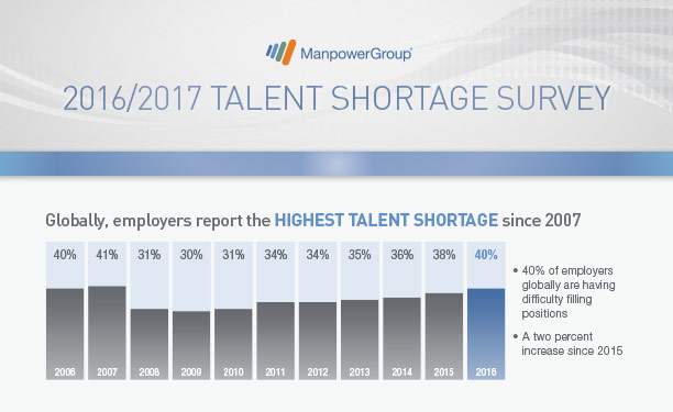 2016 Talent Shortage Survey - Global Results