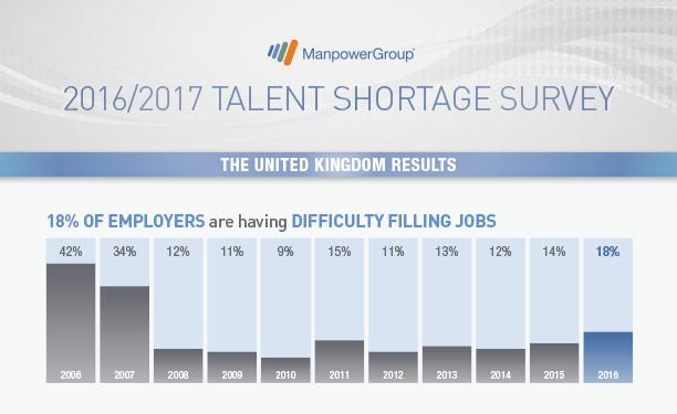 2016 Talent Shortage Survey - UK Results