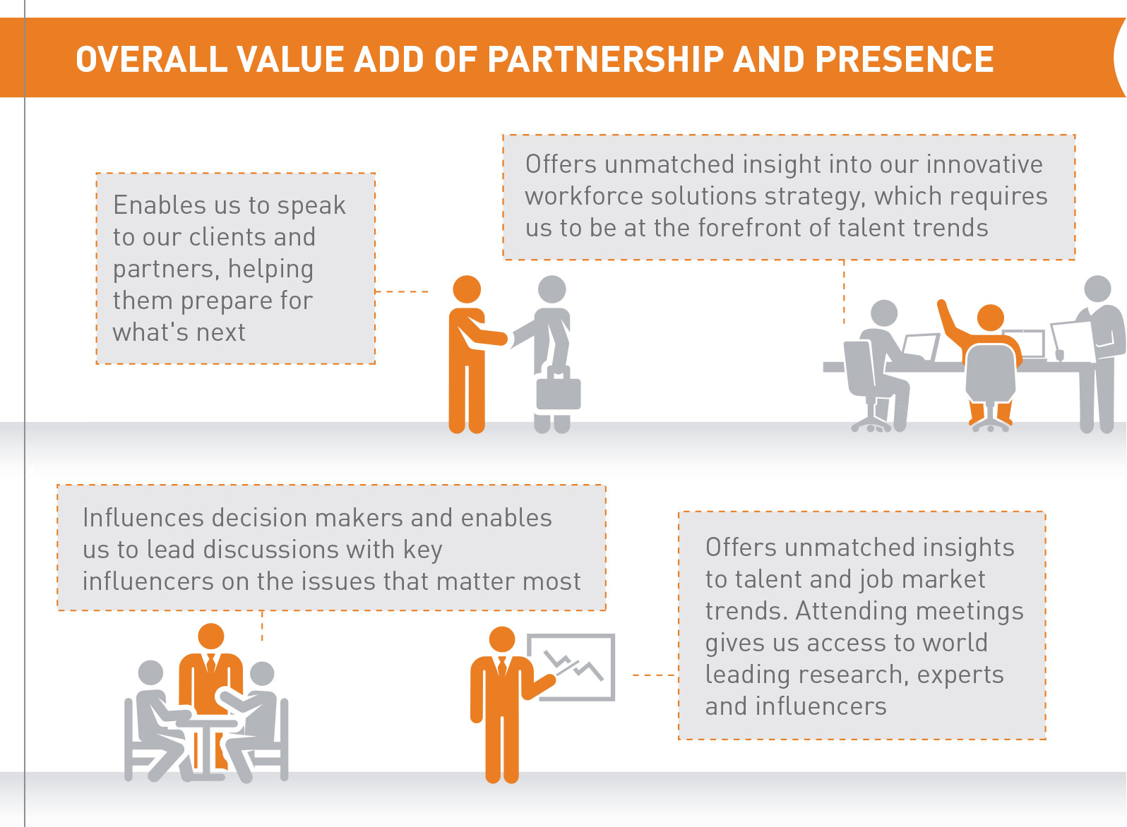 Overall Value Add of Partnership and Presence