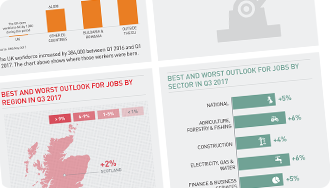 ManpowerGroup Employment Outlook Survey - Infographic