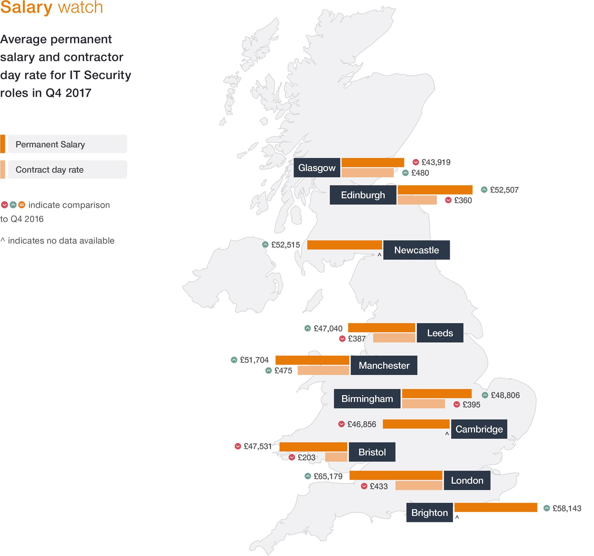 Tech Cities Job Watch Q4 2017 - Salary Watch