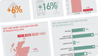 ManpowerGroup Employment Outlook Survey Infographic