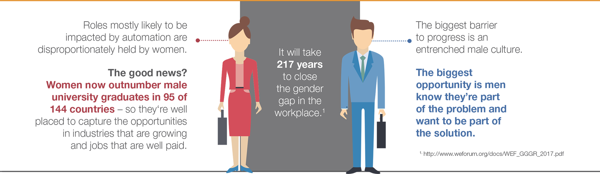 Infographic: What Works for Women