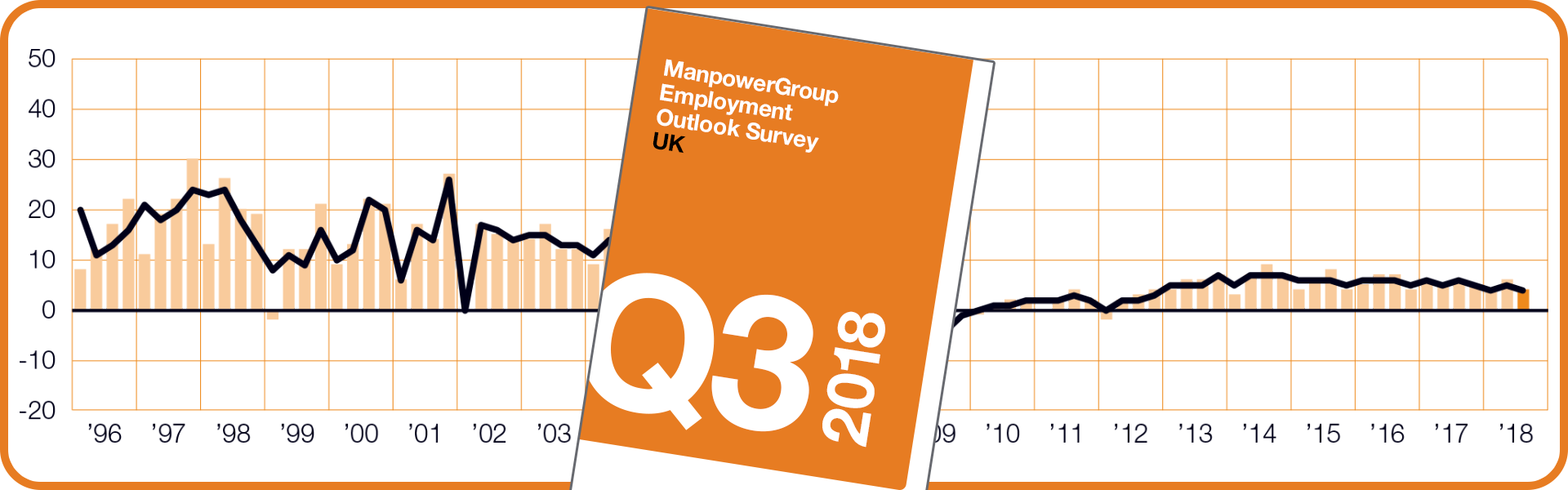 ManpowerGroup Employment Outlook Survey - Q3 2018