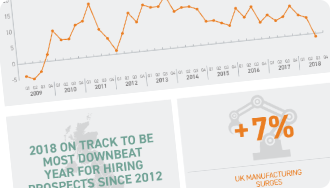 ManpowerGroup Employment Outlook Survey Infographic - Q3 2018