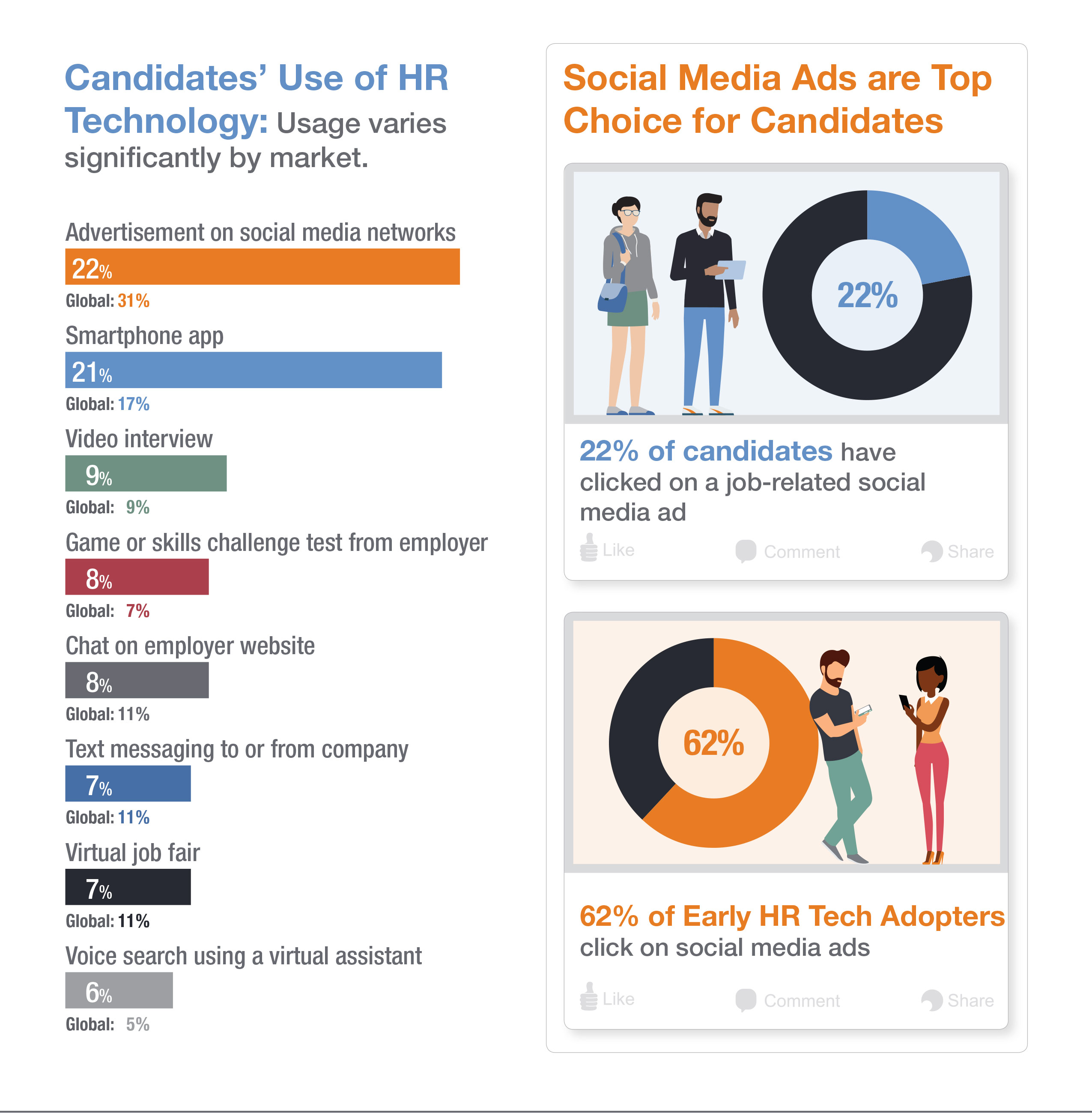 Infographic: how candidates prefer you to use hiring technology
