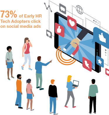73% of Early HR Tech Adopters click on Social Media ads