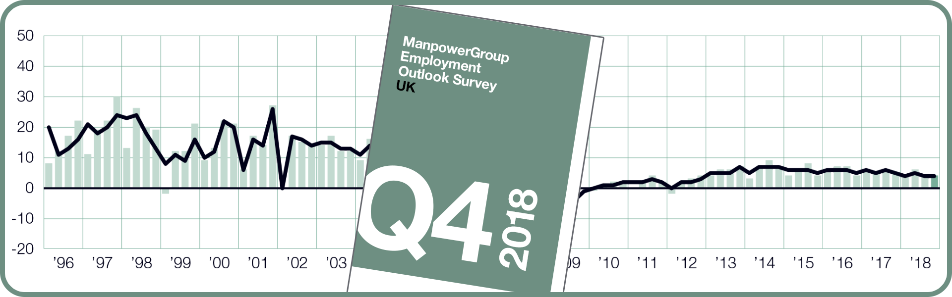 ManpowerGroup Employment Outlook Survey - Q4 2018