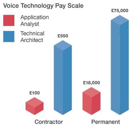 Voice Technology Will Bring New Opportunities