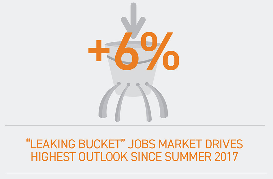 ManpowerGroup Employment Outlook Survey - Q1 2019 - infographic