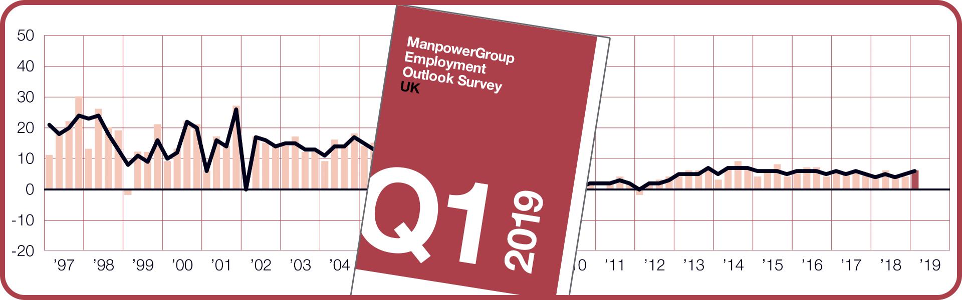 ManpowerGroup Employment Outlook Survey - Q1 2019