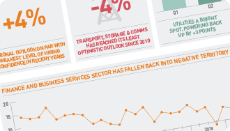 ManpowerGroup Employment Outlook Survey Infographic - Q2 2019