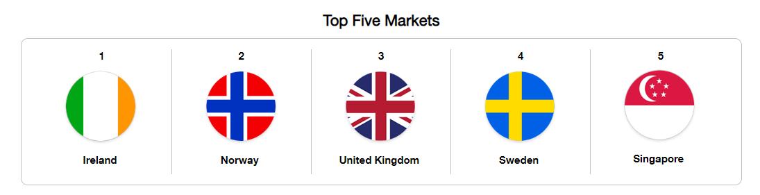 Top five markets