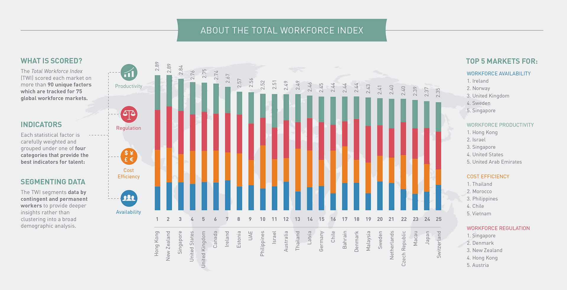 About the total workforce index