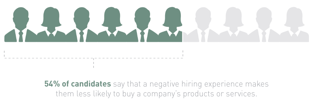 54% of candidates say that a negative hiring experience makes them less likely to buy a company's products or services