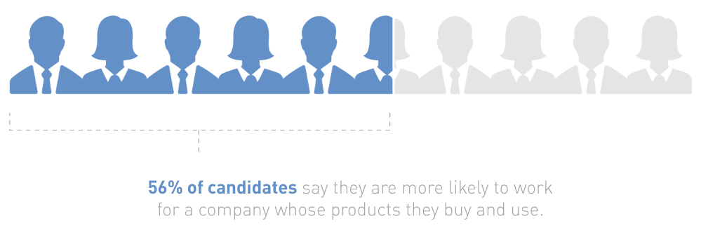 56% of candidates say they are more likely to work for a company whose products they buy and use