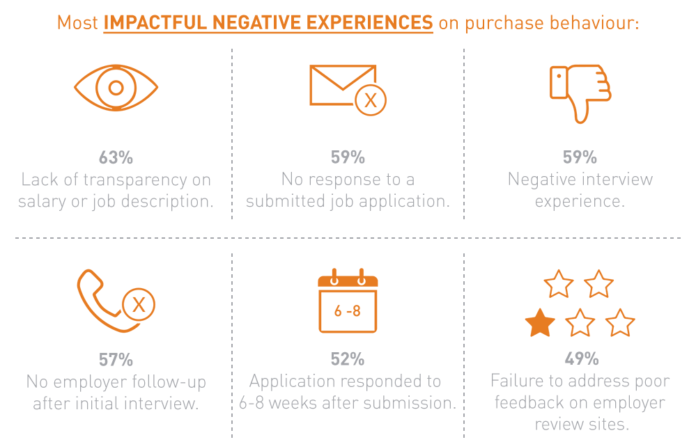 Most IMPACTFUL NEGATIVE EXPERIENCES on purchase behaviour
