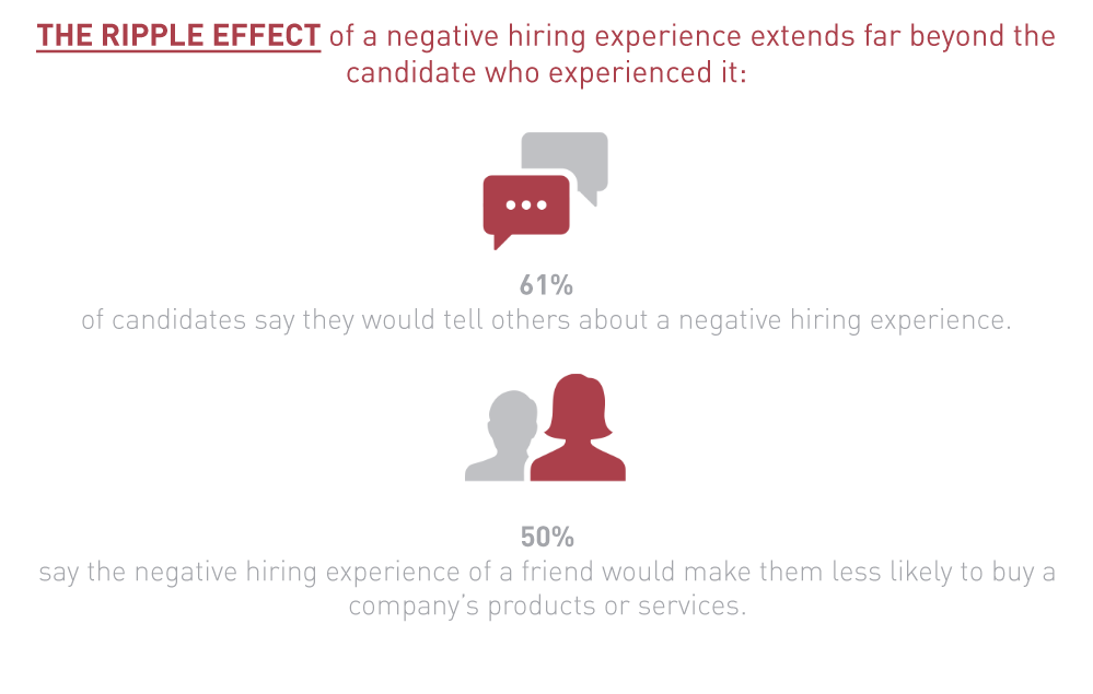 THE RIPPLE EFFECT of a negative hiring experience extends far beyond the candidate who experienced it