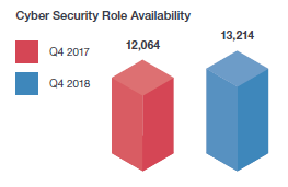 Cyber Security Role Availability