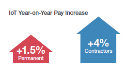 IoT Year-on-Year Pay Increase