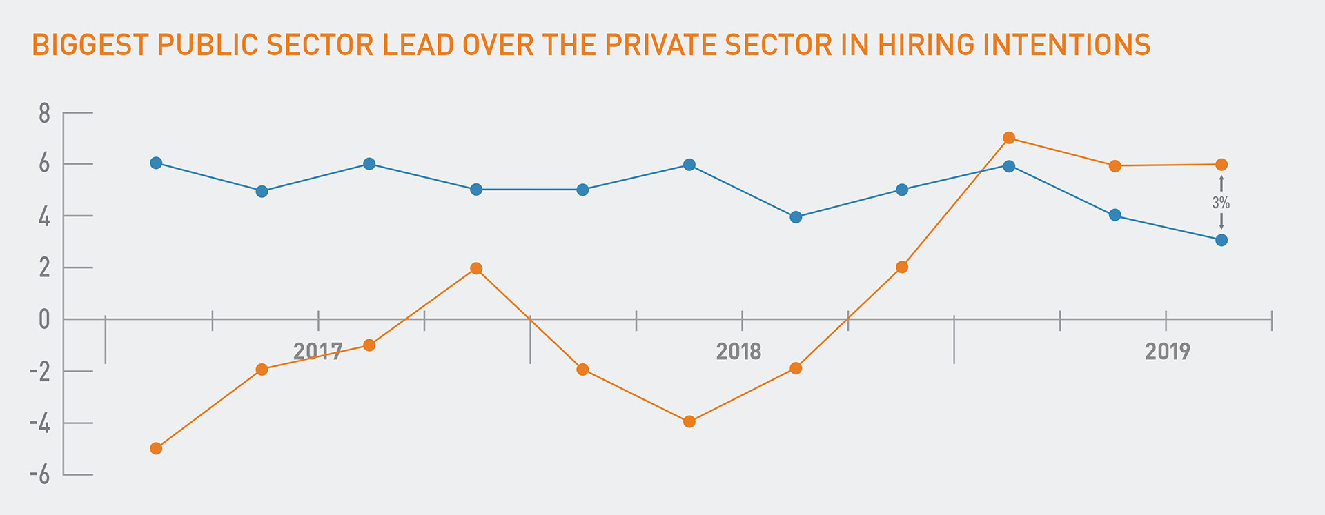 Biggest Public Sector Lead Over the Private Sector in Hiring Intentions