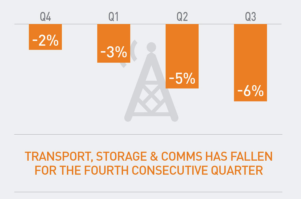 Transport, Storage & Comms Has Fallen for the Fourth Consecutive Quarter