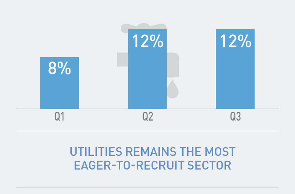 Utilities Remains the Most Eager-to-Recruit Sector