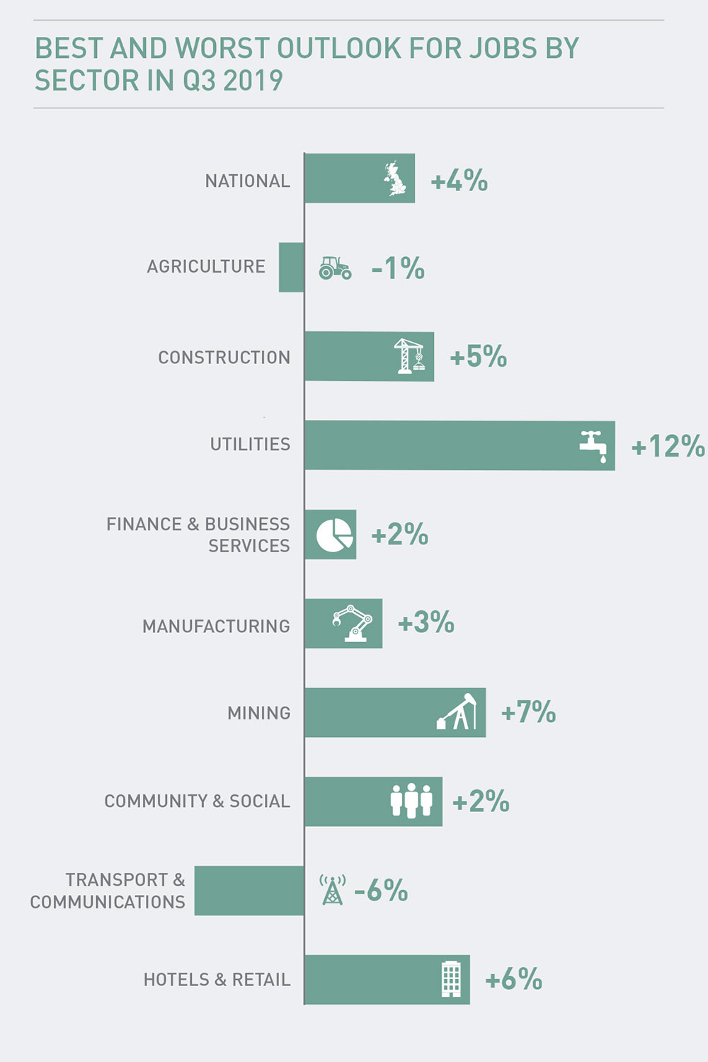 Best and Worst Outlook for Jobs by Sector in Q3 2019