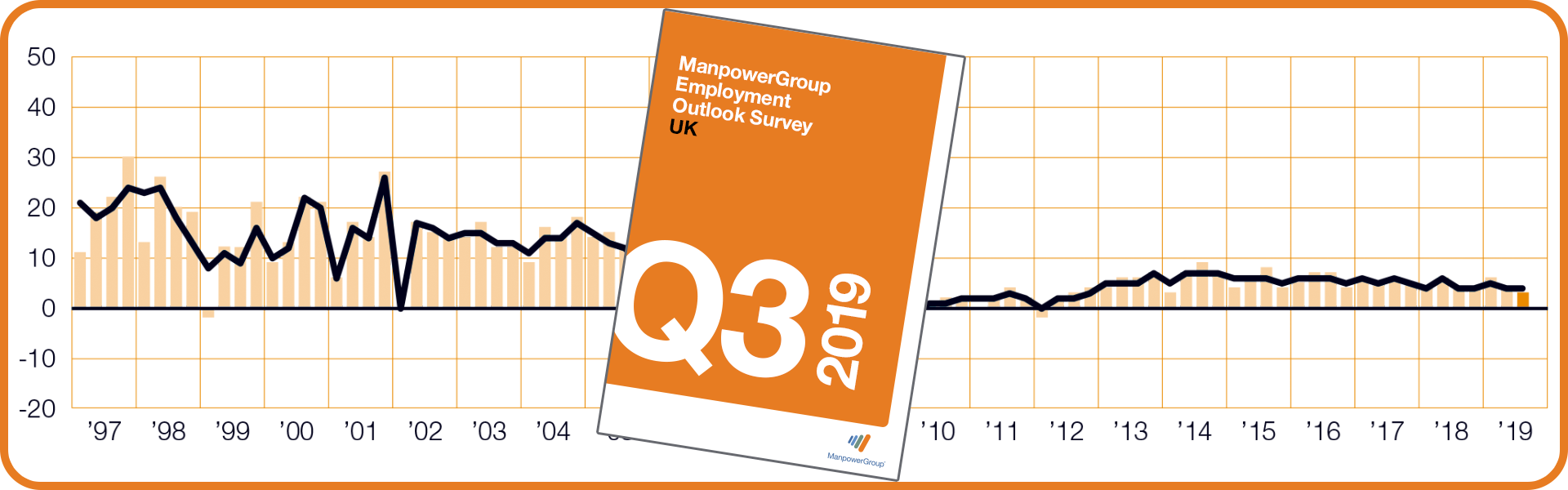 ManpowerGroup Employment Outlook Survey - Q3 2019