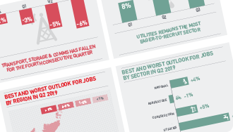 ManpowerGroup Employment Outlook Survey - Q3 2019 - infographic