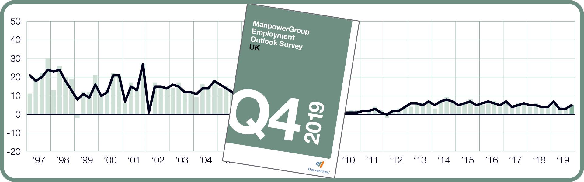ManpowerGroup Employment Outlook Survey - Q4 2019