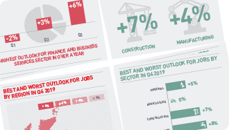 ManpowerGroup Employment Outlook Survey - Q4 2019 Infographic